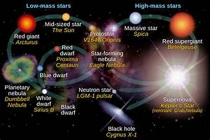 Life Cycle of a Massive Star | Astronomy Is Awesome