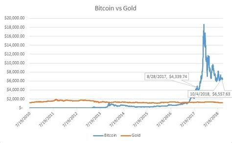 A store of value, a medium of. Bitcoin Lifetime Chart / Bitcoin Price Logs Two Month High Above 10 000 Coindesk / Bitcoin is ...