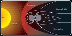 Diagram Showing How Solar Flares Interact With The Earth U0026 39 S