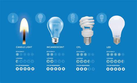 how long do led light bulbs last comparing led vs cfl vs incandescent light bulbs