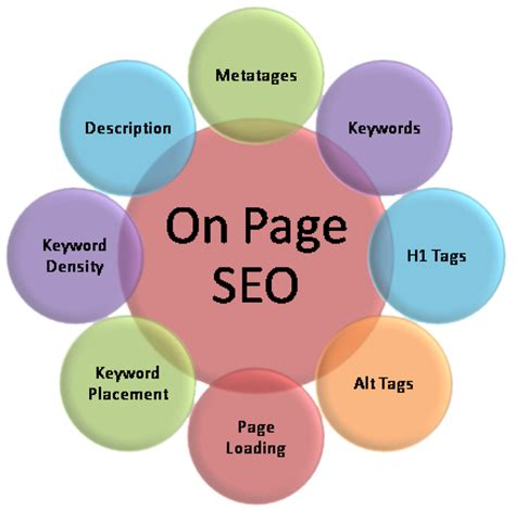 seo website optimization 8 key factors to remember in on page seo clickdo