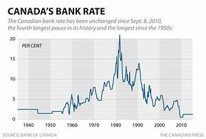 Is 2015 the year the Bank of Canada finally raises ...