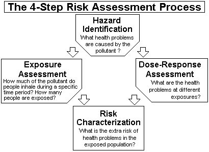 Risk Assessment For Toxic Air Pollutants A Citizen's Guide  Technology Transfer Network Air. Classic Cars Insurance Quotes. Medical Alert System For Seniors. Temple Graduate Programs Simple Machines Com. Business Education Online Fixing Leaking Roof. Christian Classical Education. Moving Company Champaign Regus Office London. Auto Insurance America Pay Online. Cleveland Cord Blood Center Nfl Week 8 Games