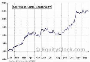 Starbucks Corp Nasd Sbux Seasonal Chart Equity Clock