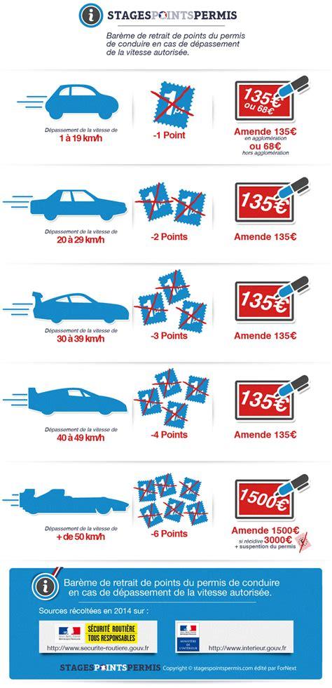 bareme amende exces de vitesse stagespointspermis infographie exc 232 s de vitesse et perte de points