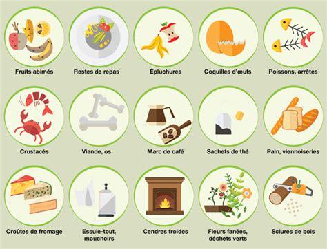 poubelle à compost de cuisine le compost mode d 39 emploi guide d 39 utilisation du compost