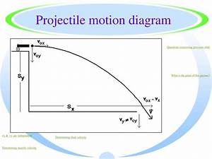 PPT - Projectile motion diagram PowerPoint Presentation ...