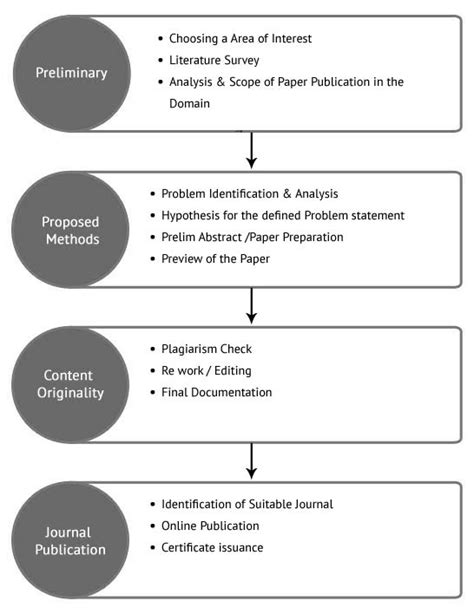 Paper Publish | Best Research and Development Institute