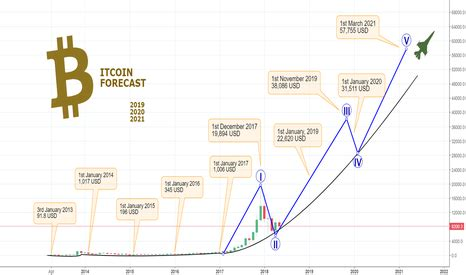 Bitcoin (btc) is the subject of a price prediction for 2021 on thursday that has one analyst expecting the cryptocurrency to take a dive. Btc Forecast 2021 : Bitcoin Price Forecast Btc Usd Soars To New Heights Where To Next - In 2021 ...