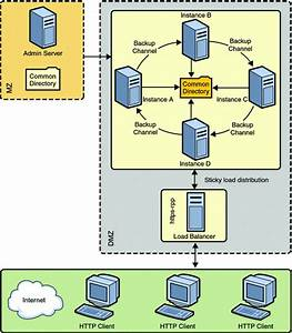 Cluster Environment  Sun Java System Web Server 7 0 Update