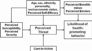 Schematic Representation Of The Health Belief Model