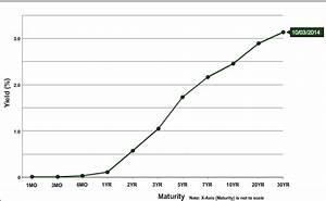 Understanding The Treasury Yield Curve Rates Investopedia