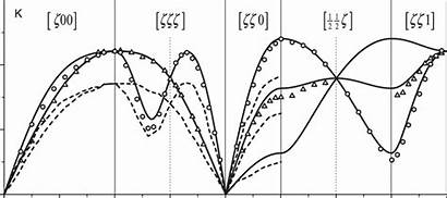 Dispersion Phonon Represent Calculated Lines Continuous Results
