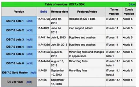 When Will iOS 11 Beta 2 Release? Check Out These Charts To ...