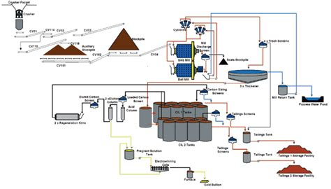 Diagram For Gold by Gold Fields Gold Fields Mineral Resources And Mineral