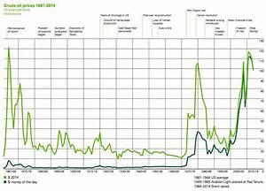 True Economics 15 6 15 Long Run Oil Price Chart