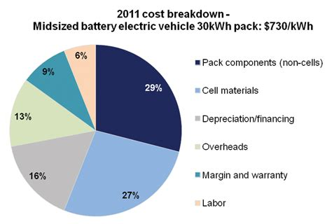 Cost Of Car by Battery Power Axeon