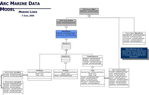 uml diagrams case studies  arc marine  arcgis