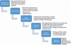 What Should We ... Waterfall Methodology