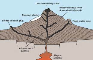 Watch more like Anatomy Of A Volcano Diagram