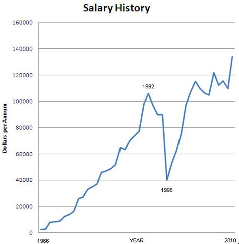 Salary History by Welcome To Milton Gardens This Website Is Dedicated To