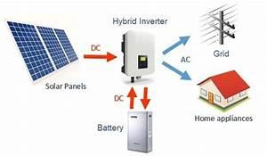 Mengenal Hybrid Sistem Panel Surya  Solusi Listrik Murah