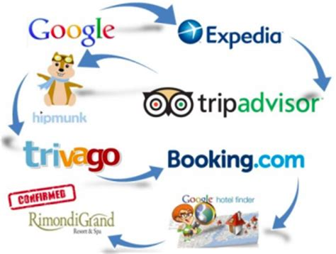 The Online Travel Agent Space « Roger Montgomery. Naples Cleaning Service 1and1 Ssl Certificate. Online Business Card Printing Reviews. Last Will Vs Living Trust Studen Credit Cards. South Carolina Department Of Education Teacher Certification. Debit Cards With No Fees Humana Military Com. Human Resources Online Degrees. Bachelors Of Science In Public Health. Hawaii Kidney Foundation Movers Coral Springs