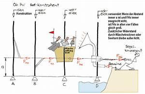 Drehmoment Gleichstrommotor Berechnen : wunderbar kraft gleich masse mal beschleunigung arbeitsblatt galerie super lehrer ~ Themetempest.com Abrechnung