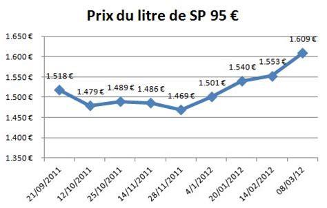 prix de l essence en t 233 moignage augmentation du prix de l essence