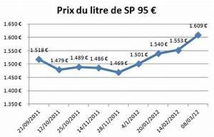 Sans Plomb 98 Prix : t moignage augmentation du prix de l 39 essence ~ Medecine-chirurgie-esthetiques.com Avis de Voitures