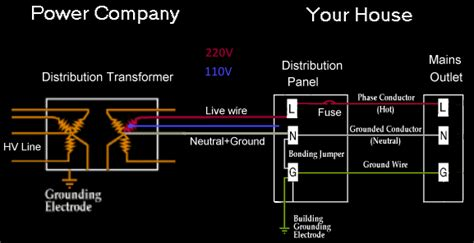 run     electric lines