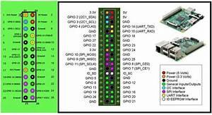 Topic  Raspberry Pi Nrf24l01  Transceiver Setup Raspbian Python