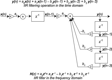 Filter Diagram by 7 3 5 Defining Fir And Iir Filters With Z Transforms