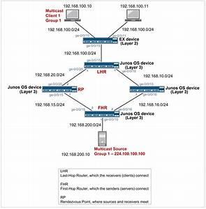 Juniper Networks -  Srx  Configuration Example