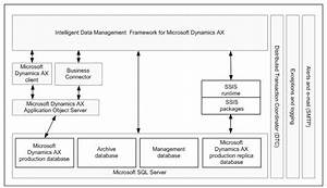 Intelligent Data Management Framework  Idmf