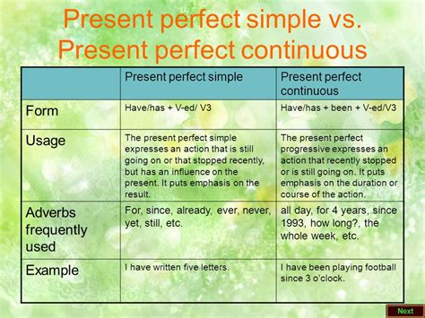 Grammar The Present Perfect Tense The Present Perfect Continuous Tense  Ppt Video Online Download