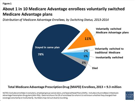 people switch medicare advantage plans  year