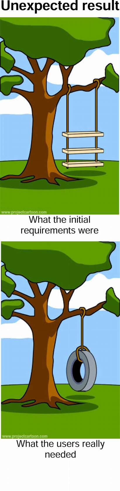 Development Agile Waterfall Software Project Methodology Choose