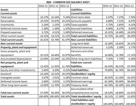 common size analysis     analyze