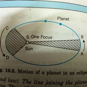 What Is The Diagram Of Kepler U2019s Third Law