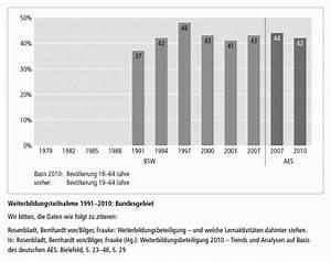 Ausgew U00e4hlte Grafiken Des Adult Education Survey