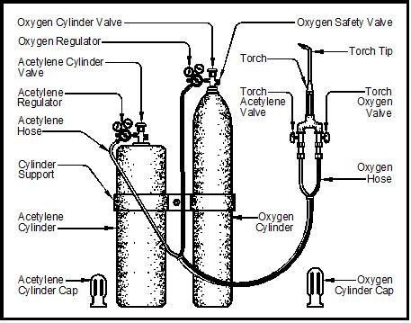 Acetylene Tank Diagram by Chapter 8 Oxyacetylene Metal Arts Press