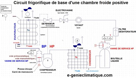 temperature chambre froide le circuit frigorifique