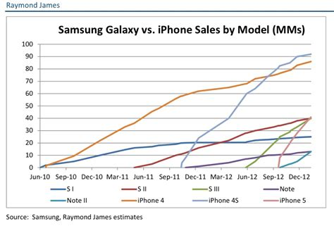 iphone sales vs samsung apple iphone vs samsung galaxy smartphone sales chart