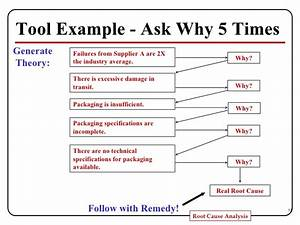 Itmanajement  Metode Analisis Akar Masalah