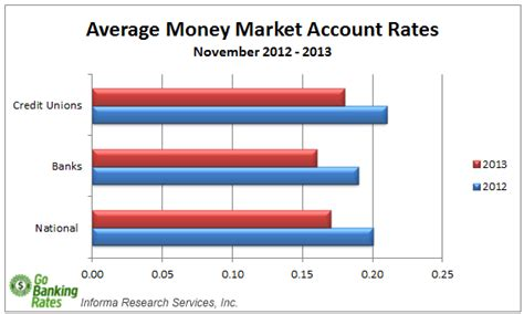 Money Market Account Rate Overview For December 2013. Flight Signs. Bipolar Signs. Driver Ed Sign Signs Of Stroke. Español Signs. Bilateral Signs Of Stroke. Top 5 Signs. Lip Signs. Binocular Signs