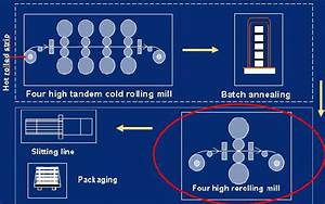 A Schematic For A Typical Cold Rolling Process With Skin