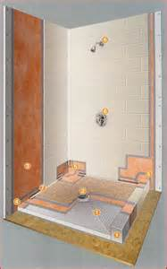 bathroom shower remodeling ideas water proofing bath and shower systems search