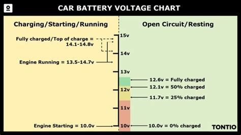 whats  voltage   car battery quora