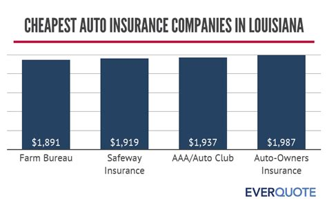 Is a nationwide independent insurance agency representing as independent insurance agent, we have the ability to help you choose the best companies for your. Cheap Car Insurance in Louisiana 2019